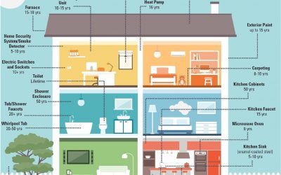 How Long Will Your Home Last?